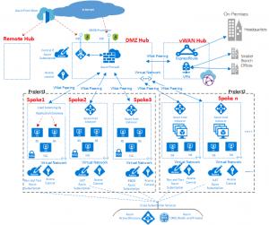 Azure Virtual Data Center (Hub & Spoke) Series – Part 1/5