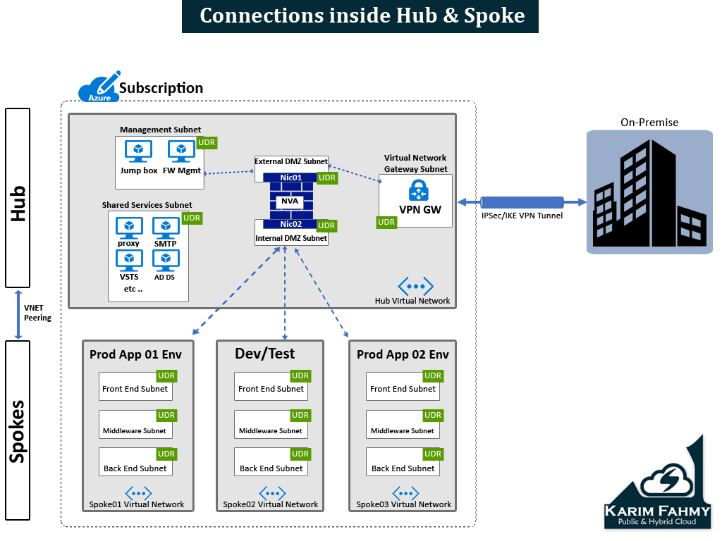 Azure Virtual Data Center (Hub & Spoke) Series–Part 2/5