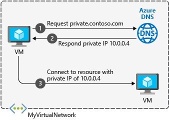 Azure Private DNS demo